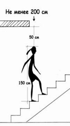 высота прохода лестницы