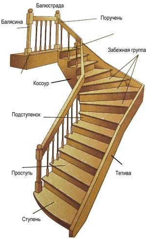 термины лестниц