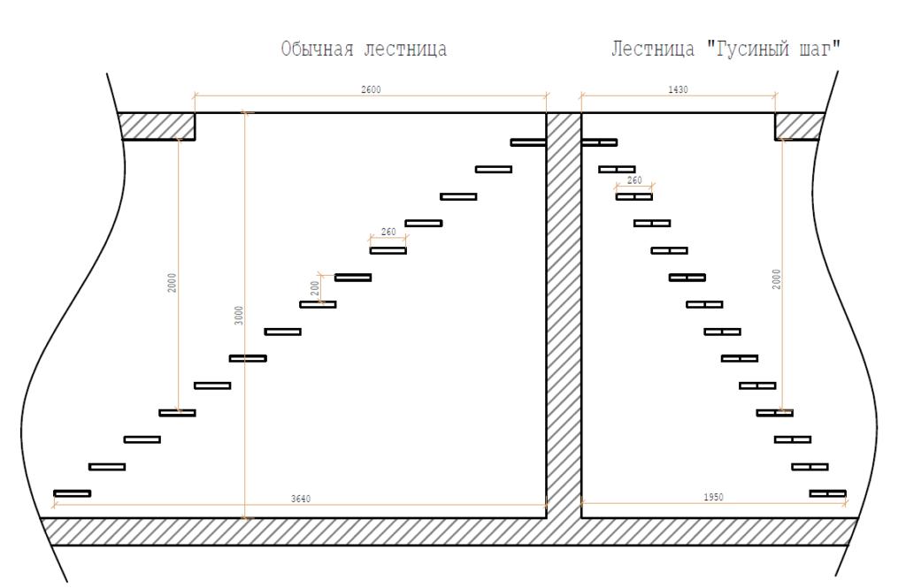 сравнение лестницы гусиный шаг с обычной лестницей